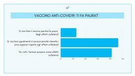 Sondaggio vaccino covid: paura degli effetti collaterali