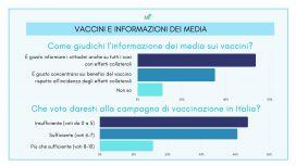 Sondaggio vaccino covid: l'informazione dei media