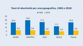 tasso abortività area geografica