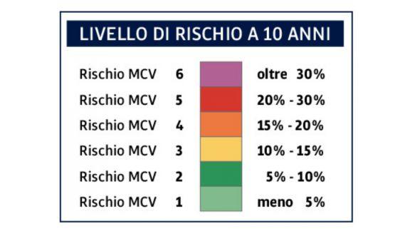 Rischio MVC: livello di rischio a 10 anni