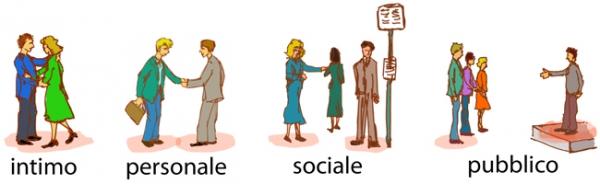 Prossemica e distanza sociale