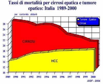 HCC in Italia