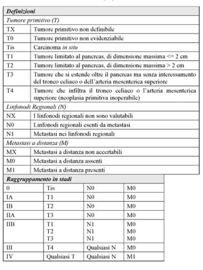 TNM -. K pancreas