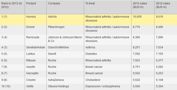 Artrite reumatoide, farmaci biotecnologici per migliorare la qualità di vita