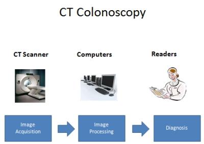 Procedura nella COlonscopia Virtuale