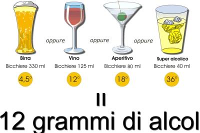 Quantità assunta di alcol