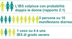 IBS epidemiologia