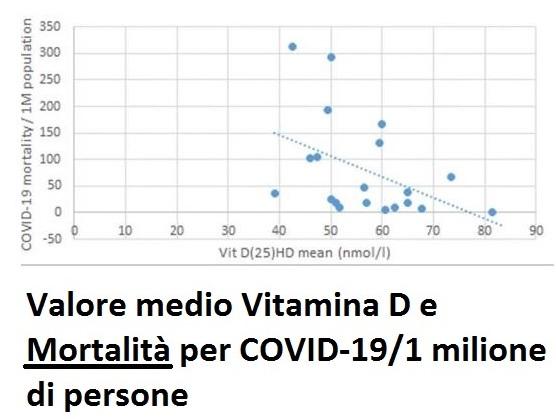 Valore medio vitamina D e mortalità covid19