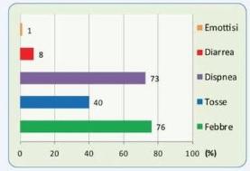 Grafico sintomi da covid-19