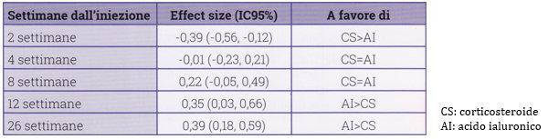 terapia infiltrativa acido ialuronico effetto analgesico di più lunga durata