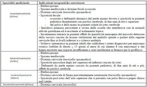 Indicazioni uso tossine botuliniche