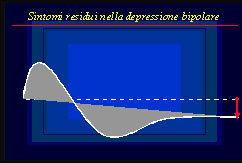 Grafico discendente su depressione bipolare