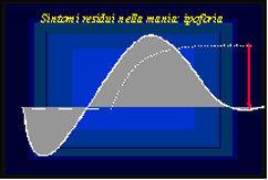 Grafico ipoforia