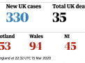 COVID-19: in Inghilterra attesi 7,9 milioni di ricoverati